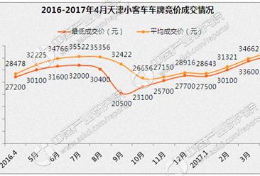 2017年4月天津小汽车车牌摇号结果出炉(附中签名单)