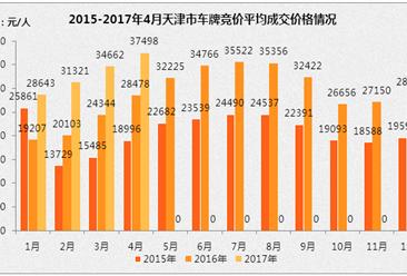 2017年4月天津小汽车车牌竞价情况统计分析(图表)