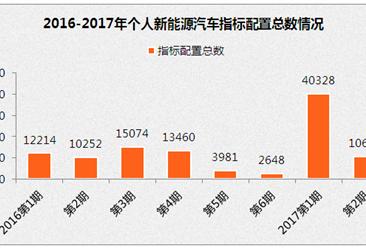 2017年北京市第二期小客车车牌摇号今日举行(附查询网址)