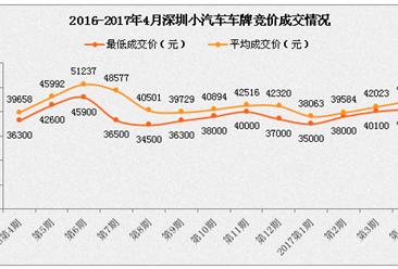 2017年4月深圳车牌摇号今日举行 个人指标2934个(附查询网址)