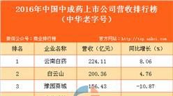 2016年中国中成药上市公司营收排行榜