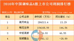 2016年中国调味品行业上市公司利润排行榜