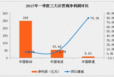 2017年一季度三大运营商业绩对比:中国移动遥遥领先