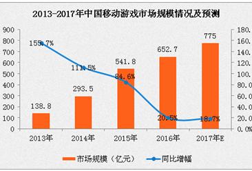 腾讯成全球最大移动游戏出版商 中国移动游戏市场规模怎样?