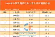 2016年中国乳制品行业上市公司利润排行榜