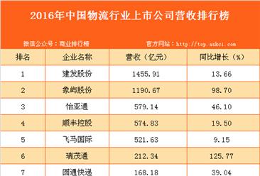 2016年中国物流行业上市公司营收排行榜