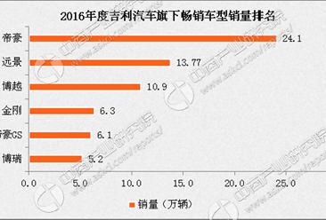 吉利汽车竞争力分析:SUV比重增加 整体销量可期(图表)