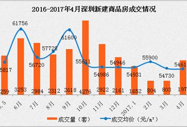 2017年4月深圳各区房价及新房成交情况分析:龙岗南山价涨