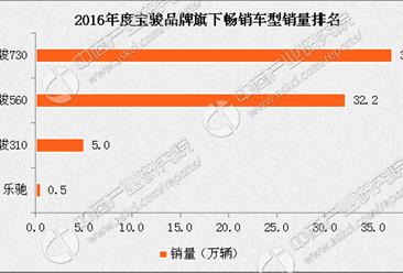 宝骏竞争力分析:自主品牌黑马 宝骏730/560贡献销量(图表)