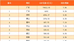 2017年一季度广东主要城市GDP总量排行榜(附榜单)