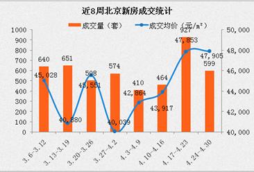 2017年4月北京各区市县楼市房价排名分析(附最新限贷限购政策)