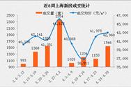 2017年4月上海各区市县楼市房价排名分析(附最新限贷限购政策)