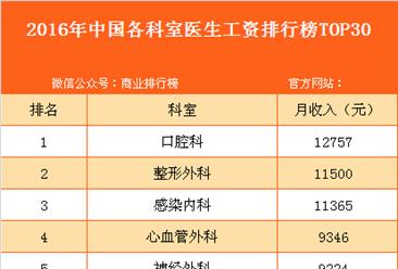 2016年中国各科室医生工资排行榜top30