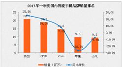 2017年一季度国内智能手机销量排名分析:华为第一 OPPO第二