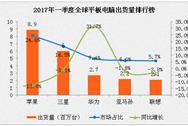 2017年一季度平板电脑销量排名分析:苹果销量下滑13%