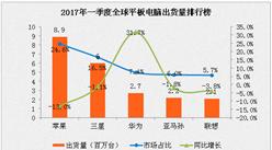 2017年一季度平板電腦銷量排名分析:蘋果銷量下滑13%