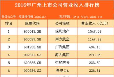 2016年广州市上市公司营业收入排行榜
