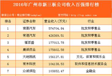 2016年广州市新三板公司收入百强排行榜