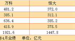 4月万科销售额为418.9亿 前4月碧桂园将继续蝉联销售额冠军(附图表)