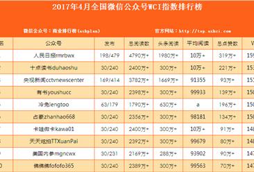 2017年4月全国微信公众号WCI指数排行榜(附榜单)