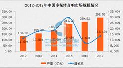 2017年中国多媒体音响市场预测:市场规模将达296亿元