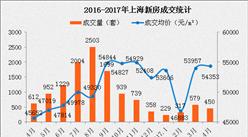 上海为何公证摇号售房?2017上海房价又要暴涨吗?(数据分析)
