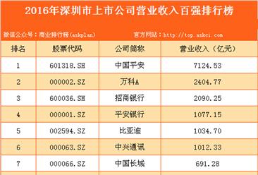 2016年深圳市上市公司营业收入百强排行榜