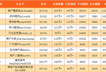 2017年4月国内房地产微信公众号25强排行榜
