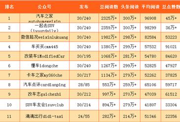 2017年4月国内汽车行业微信公众号25强排行榜(附全榜单)