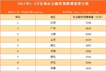 2017年一季度各地区社会融资规模增量排行榜