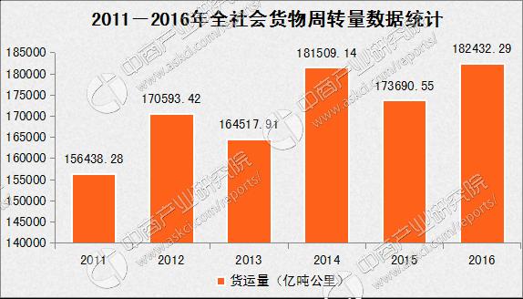 其中,铁路方面2016年全年完成旅客发送量28.14亿人,比上年增长11.0%,旅客周转量12579.29亿人公里,增长5.2%。其中国家铁路旅客发送量27.73亿人,增长11.1%,旅客周转量12527.88亿人公里,增长5.2%。 2016年全国铁路完成货运总发送量33.32亿吨,比上年下降0.8%,货运总周转量23792.