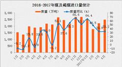 2017年4月中国煤及褐煤进口量为2478万吨 同比增长33.2%(附图表)