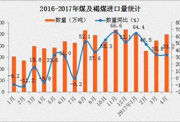 2017年4月中國煤及褐煤進口量為2478萬噸 同比增長33.2%(附圖表)