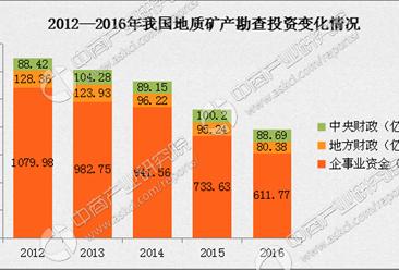 2016年中国矿产资源勘查及开采情况统计分析(图表)