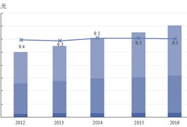 2016年中国海洋资源使用情况分析:海洋生产总值增长6.8%(图表)