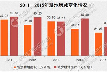 2016年中国土地资源使用情况分析报告(图表)