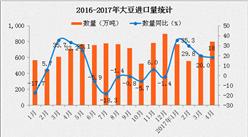 2017年4月中国进口大豆数据分析:进口金额同比增长33.7%