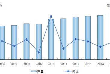 2016年中国矿产资源使用情况分析报告(图表)