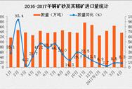 2017年4月中国铜矿砂及其精矿量为136万吨 同比增长8.2%(附图表)