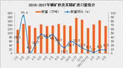 2017年4月中國銅礦砂及其精礦量為136萬噸 同比增長8.2%(附圖表)