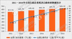 2016年中国公路经济运行分析:公路建设投资增长8.9%(图表)