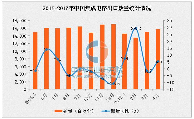 2017年1-4月中国集成电路出口数据分析:出口量增长11