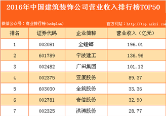 2016年中国建筑装饰公司营业收入排行榜