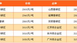 2017年5月9日钢铁原料价格行情走势分析