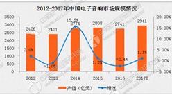 2017年中国电子音响行业分析:市场规模将近3000亿元