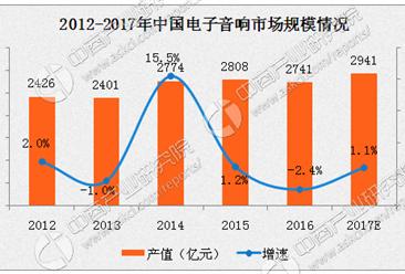 2017年永利国际娱乐电子音响行业分析:市场规模将近3000亿元