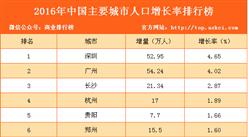 2016年中国主要城市人口增长率排行榜
