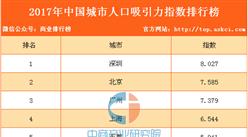 2017年中国城市人口吸引力指数排行榜(TOP10)