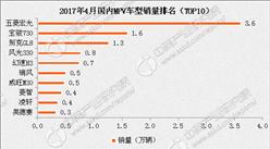 2017年4月国内MPV车型销量排名:五菱宏光第一 销量跌9.6%