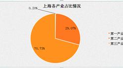 2017年一季度上海GDP细分产业分析:第三产业占比70.7%